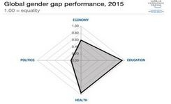 10 Years of the Global Gender Gap