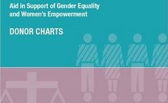 Aid in Support of Gender Equality & Women's Empowerment - Donor Charts