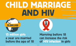Child Marriage & HIV - Infographic
