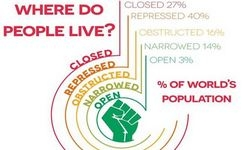 Civic Freedom - Repression, Obstruction, Open Space +