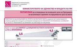 Министерството за здравство и Владата на РМ потфрлија во остварување на основните цели на Програмата за организиран скрининг на карцином на грло на матка