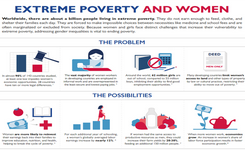 Women & Extreme Poverty - Infographic