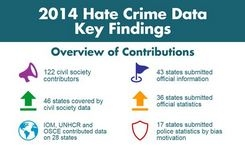 Hate Crimes Report for OSCE Region - Bias, Prejudice, Criminal Acts – Gender