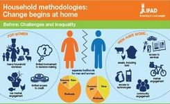 Household Methodologies for Equitable Intra-Household Relations & Decision Making - IFAD