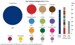 How Much in This World Is Spent for Military Defense Budgets vs. Women's Human Rights
