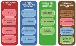 New Fiscal Transparency Code to Improve Policies and Accountability