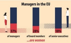 Only 1 manager out of 3 in the EU is a woman...... even less in senior management positions