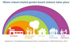 Schools - Places Of Violence, & To Prevent Violence, Against Girls
