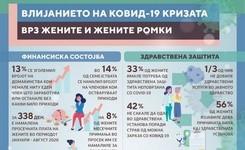 Инфографик - Влијанието на Ковид-19 кризата врз жените и жените Ромки