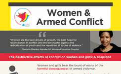 Women & Armed Conflict - Infographic