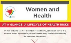 Women & Health - A Lifecycle of Health Risks - UN Women