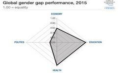 10 Years of the Global Gender Gap