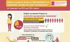 Опфат на жените Ромки со Програмата за скрининг на рак на грло на матката
