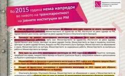 Во 2015 година нема напредок во  нивото на транспарентност на јавните институции во РМ