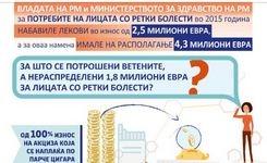 За што се потрошени ветените, а нераспределени 1,8 милиони евра за лицата со ретки болести?