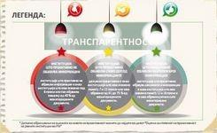 Оценка за степенот на проактивност на јавните институции во РМ за 2014 година