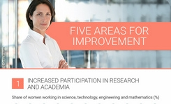 EU Gender Balance: Five Areas for Improvement