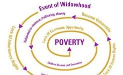 Epidemic of Widowhood - Often a Vicious Cycle of Poverty & Discrimination