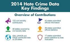 Hate Crimes Report for OSCE Region - Bias, Prejudice, Criminal Acts – Gender