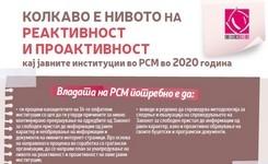 Колкаво е нивото на реактивност и проактивност кај јавните институции во РСМ во 2020 година