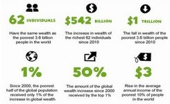 Privilege, Power, Poverty, Inequality: An Economy for the 1% - Women & Poverty