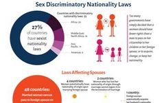 Sex Discriminatory Nationality Laws