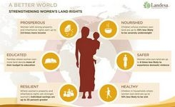 Strengthening Women's Land Rights - Infographic - Landesa