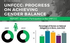 UNFCCC - Progress on Achieving Gender Balance COP 25