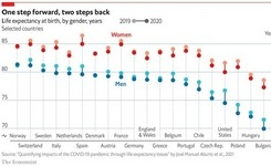 In Many Rich Countries Covid-19 Has Slashed Life Expectancy to Below 2015 Levels