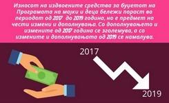 Износот на издвоените средства за буџетот на програмата за мајки  и деца бележи пораст во периодот од 2017 до 2019 година, но е предмет на чести измени и дополнувања. Со дополнувањето и измените од 2017 се зголемува, а со измените и дополнувањата од 2019