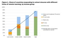 School Closures, Government Responses, & Learning Inequality Around the World During the COVID-19 Pandemic - Girls