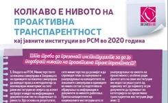 Колкаво е нивото на проактивна транспарентност кај јавните институции во РСМ во 2020 година