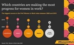 Women in Work Index 2020